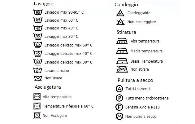 Simboli Lavatrice Significato Per Lavaggio
